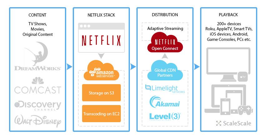netflix using AWS Cloud