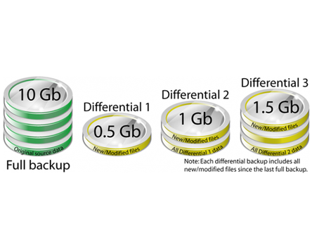 Data Backup Types and their Importance