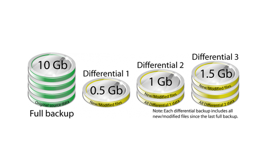 backups_types_importance2
