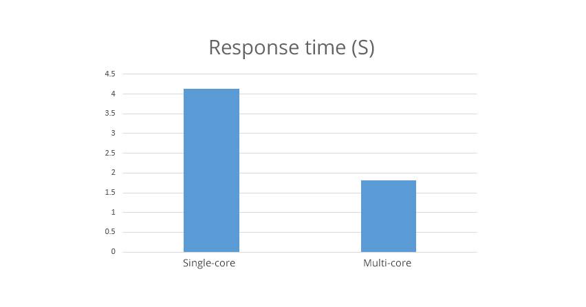 node-js-response_time