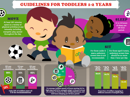 Are Edmonton Toddlers Meeting the New 24-Hour Movement Guidelines?