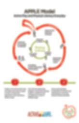 APPLE Model.jpg