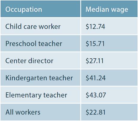 Massachusetts Early Educators Pay 2017