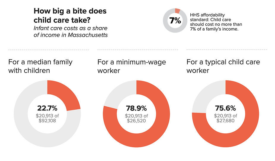 How Big a Bite Does Childcare Take