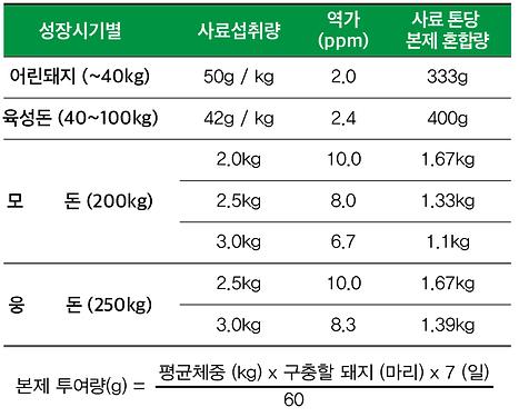 지멕틴펠릿_용법 및 용량.png