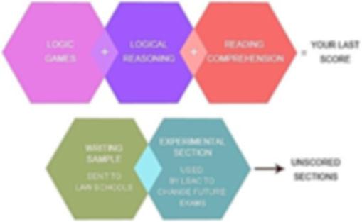 OzPrep Guide to LSAT Score