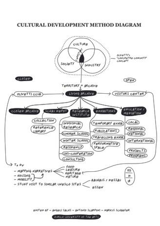 Antonio Scarponi / Conceptual Devices, Living Archive, diagram, 2018.