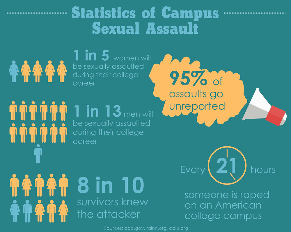 Statistics of Campus Sexual Assault