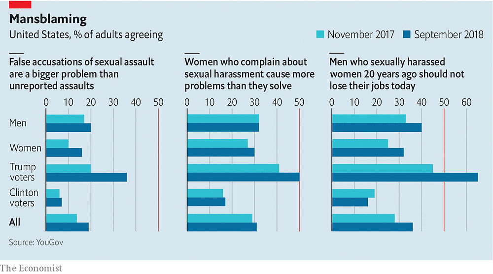 Survey respondents have become more sceptical about claims of sexual harassment