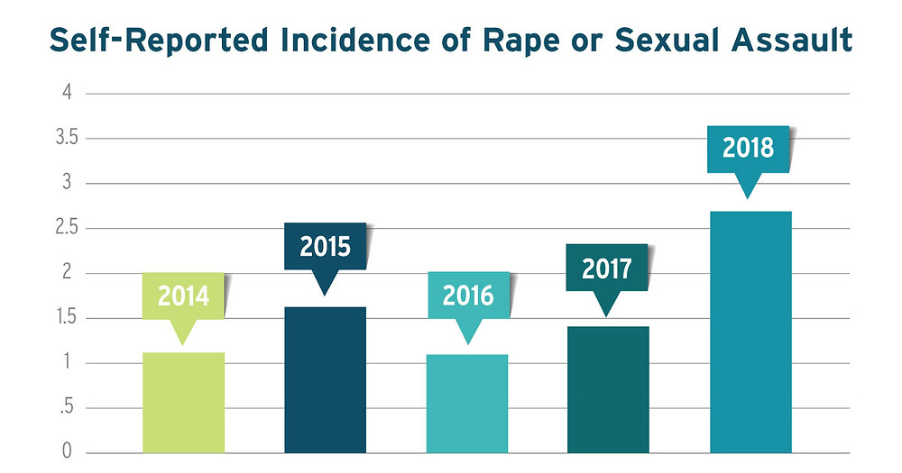 Self-Reported Incidence of Rape or Sexual Assault from 2014 to 2018