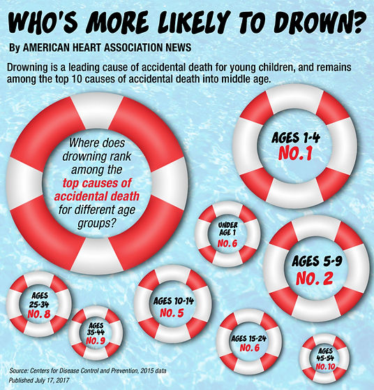 Who's more likely to drown?