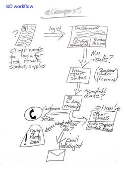 IxD process workflow