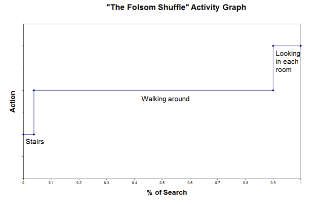 Activity Graph Study Space