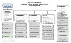 Organization Flowchart.jpg