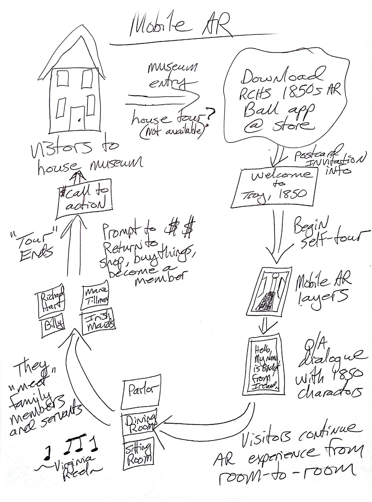 IxD and UX workflow