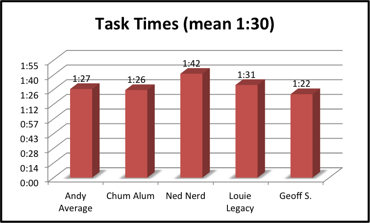 User Persona task times