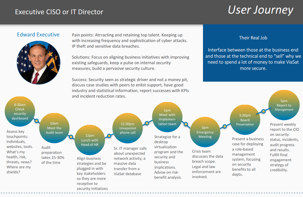 CTO User Journey