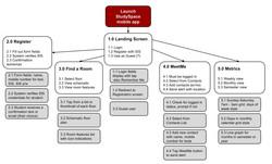 StudySpace Organization Chart
