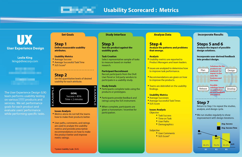 SUS Usability Scorecard