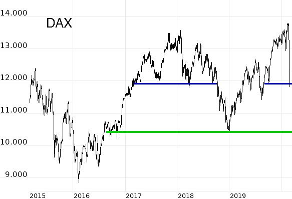 Februar: Aktien erleben harten Ausverkauf – Wann kommt die Wende?