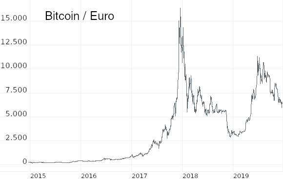 Dezember: Meine 4 Prognosen für das Börsenjahr 2020