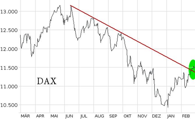 Februar: Aktienmarkt weiter erholt –                       US-Indizes wieder auf Rekordjagd