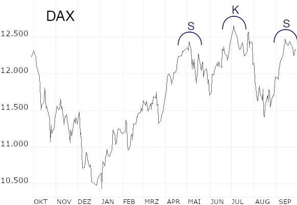 September: Immer noch kein echter Kaufmarkt