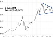 Wasserstoff-Markt an wichtiger Wegscheide