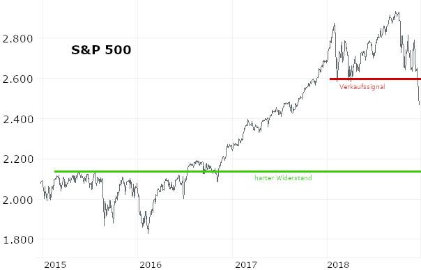 Dezember: Aktienmarkt: Bodenbildung zunächst noch nicht in Sicht – US-Markt schwächelt jetzt auch