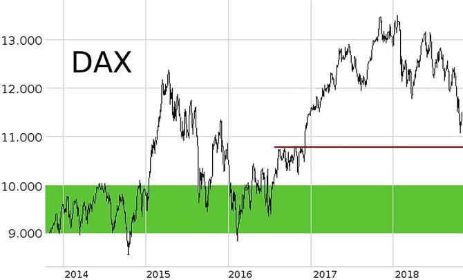 Oktober:                                     Aktienmarkt psychologisch getrieben