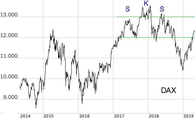 April: Aktienmärkte starten weiter durch
