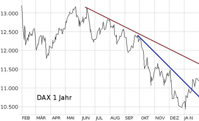 Januar: US-Notenbank schiebt Aktienmarkt an – Es wird Zeit für Neuanschaffungen