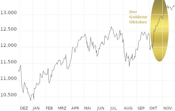 November: Ein erster Ausblick: So wird das Börsenjahr 2020