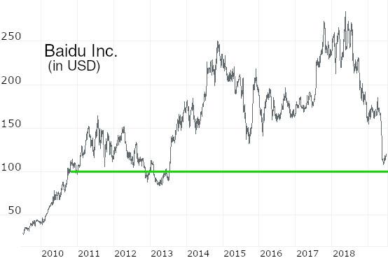 Juni: Trump macht den Kuschelbär - Baidu-Position aufbauen