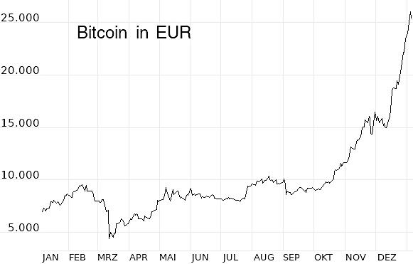 So funktioniert der Bitcoin wirklich