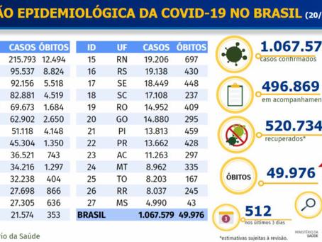 Brasil registra 1.022 mortes por Covid-19 e mais de 34 mil novos casos, diz Saúde