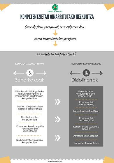 LAUAXETA IKASTOLA- Competencias