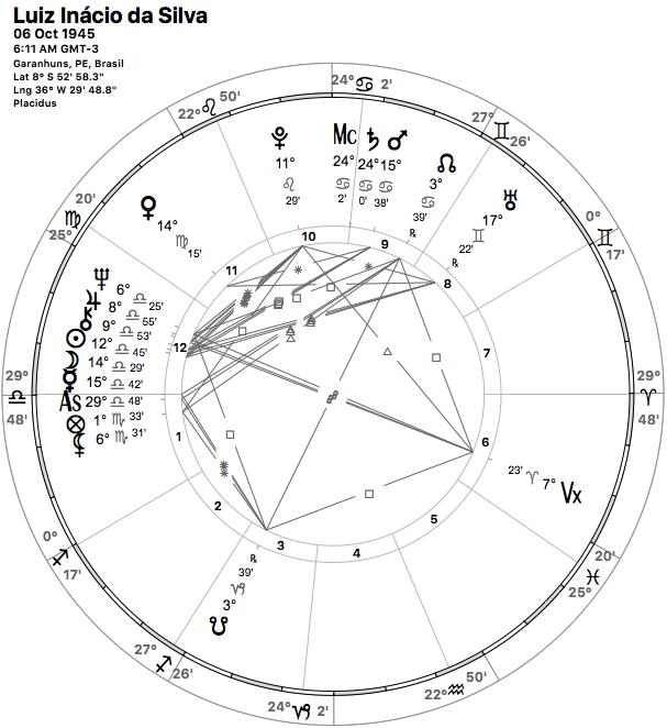 Mapa Astral do Lula - a verdadeira data e horário* - mistérios e revelações