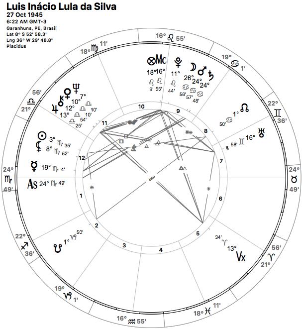 Mapa Astral Oficial retificado