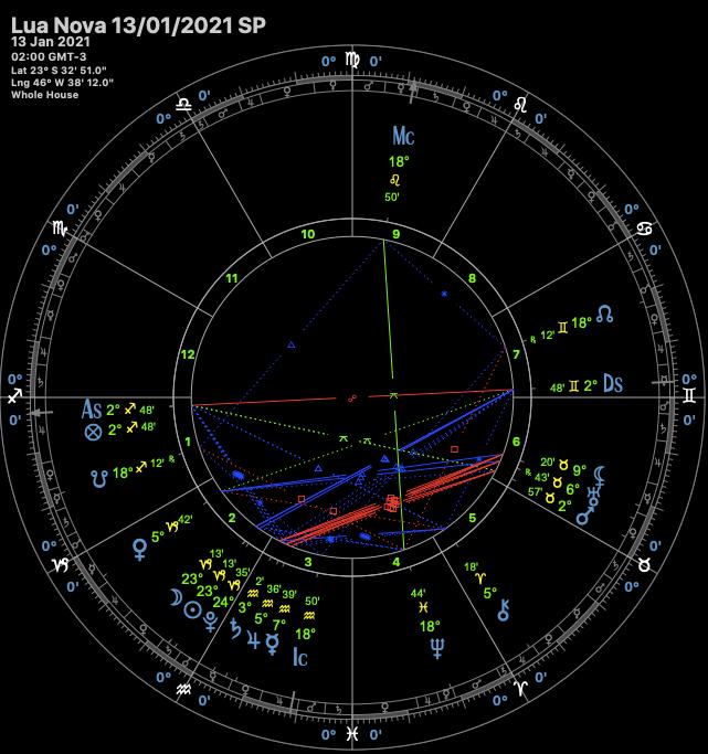 Mapa Astral Saimagos