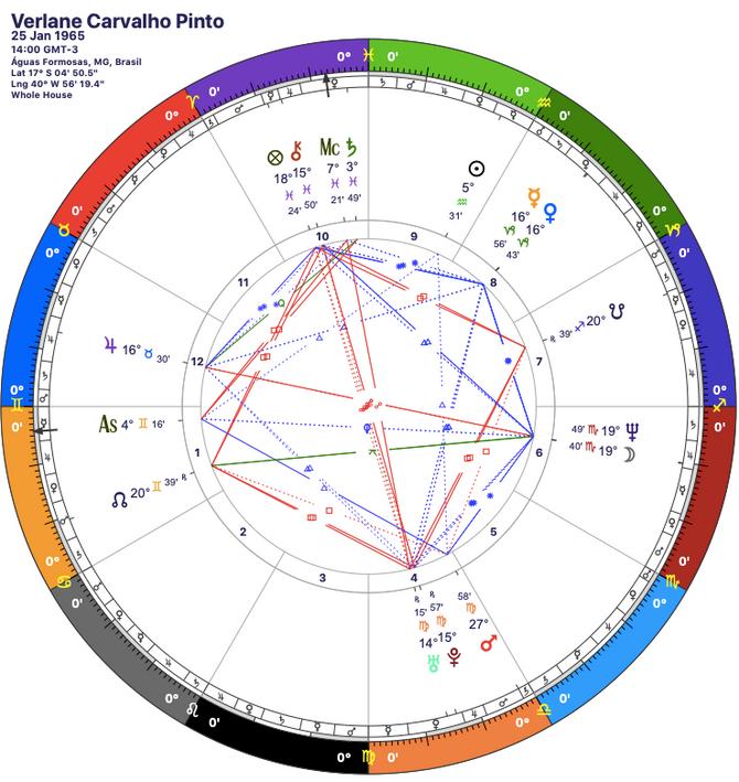 O Mapa Astral de Verlane Carvalho Pinto