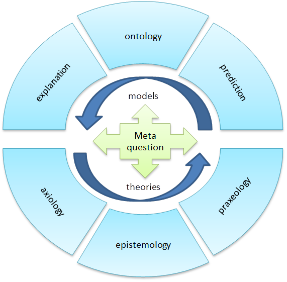 Worldview Model