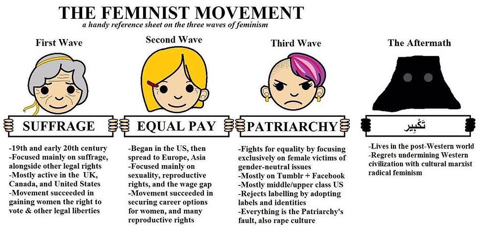feminism_evolution