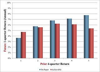 Figure 4aaa - Q-adjusted Return Quintile