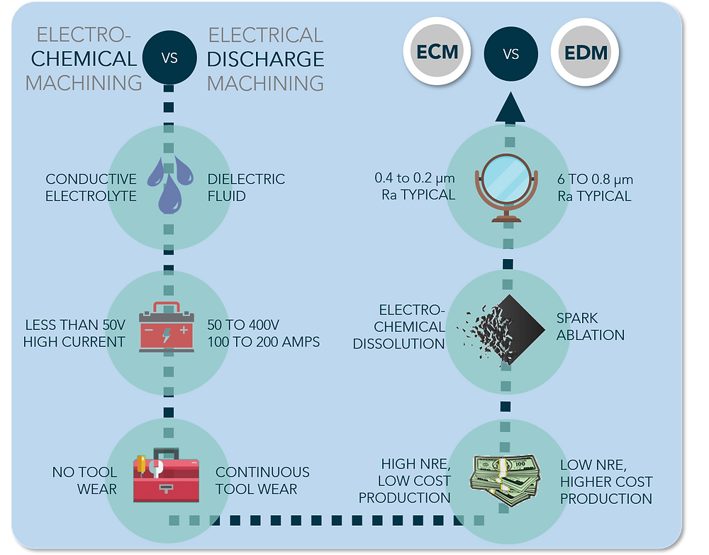 comparison of attributes of electrochemical machining and electrical discharge machining