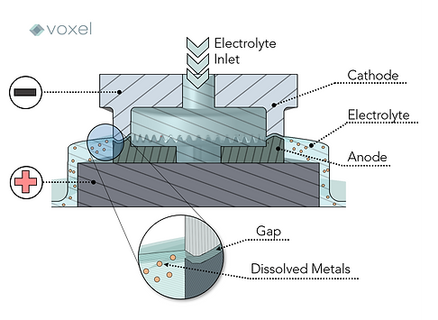 diagram of electrochemical machining components