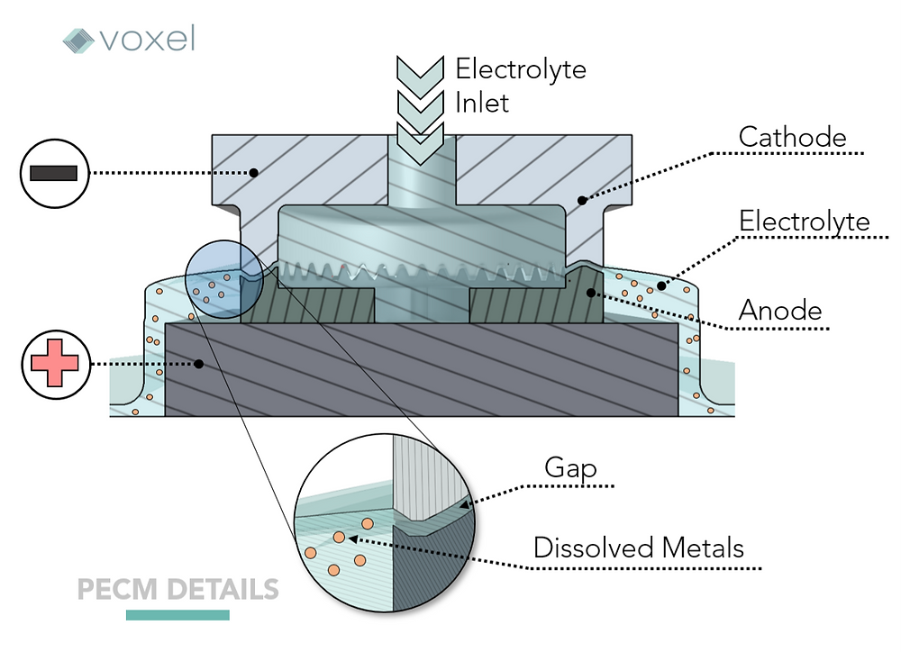 Diagram of electrochemical machining parts