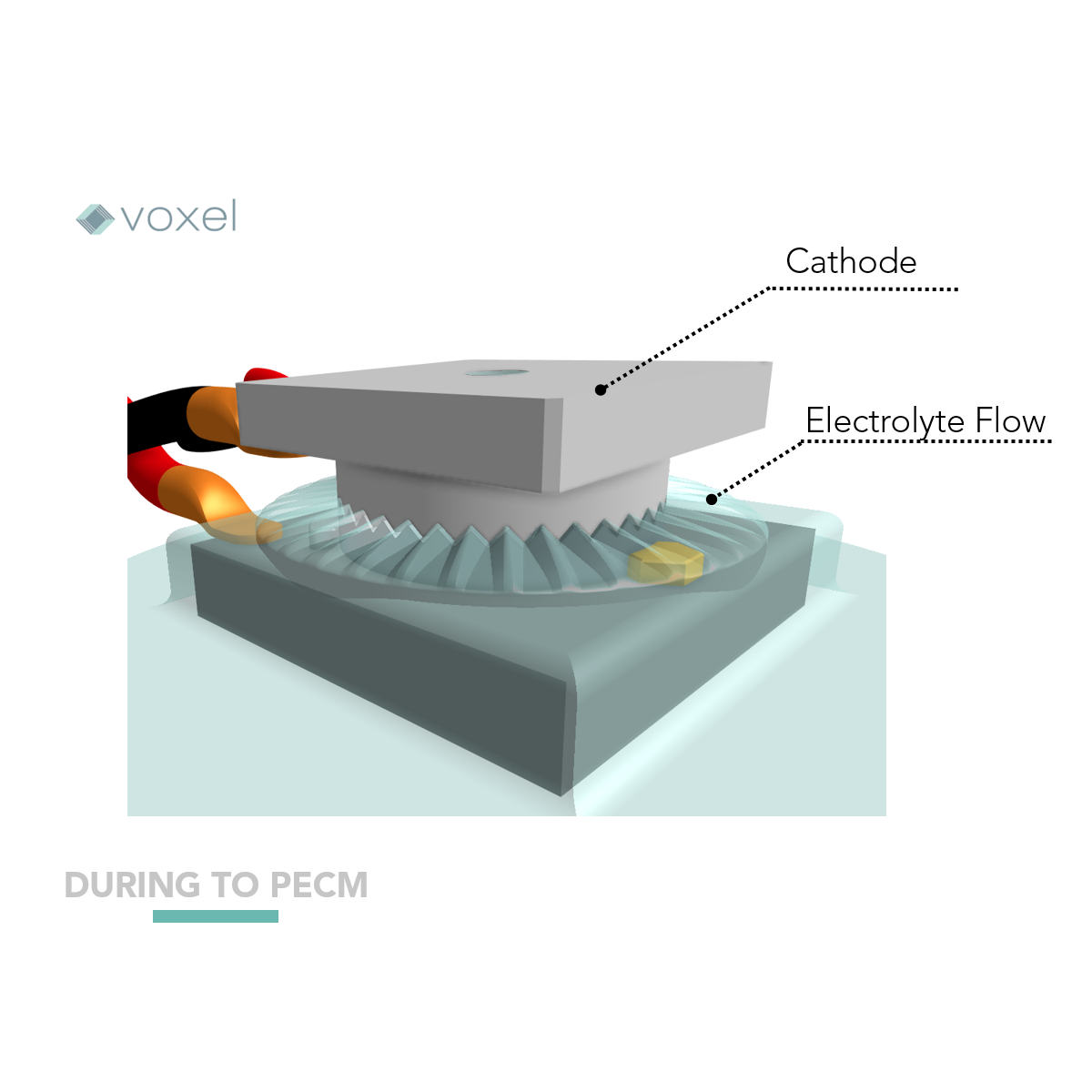 diagram of cathode and electrolyte flow used for electrochemical machining