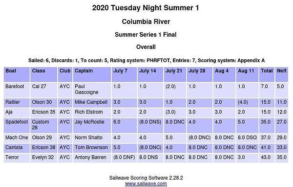 Summer Series 1 Final.JPG