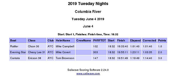 June 4 Tuesday Race Series